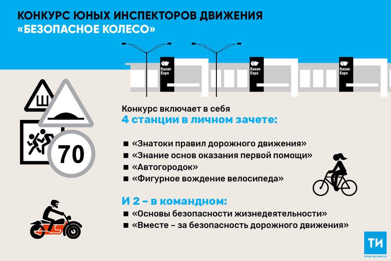 В Казани пройдет Всероссийский конкурс юных инспекторов движения «Безопасное колесо»